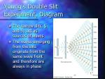 young s double slit experiment diagram