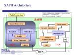 saph architecture1