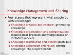 knowledge management and sharing