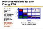 practical problems for low energy eds