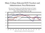 many college educated ece teachers and administrators near retirement
