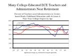 many college educated ece teachers and administrators near retirement1