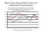 many college educated ece teachers and administrators near retirement2