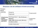 structuur van de software infrastructuurlaag