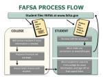 fafsa process flow
