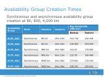 availability group creation times