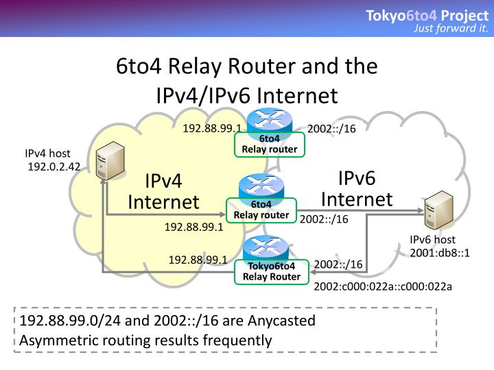 6to4 Relay Router and the
