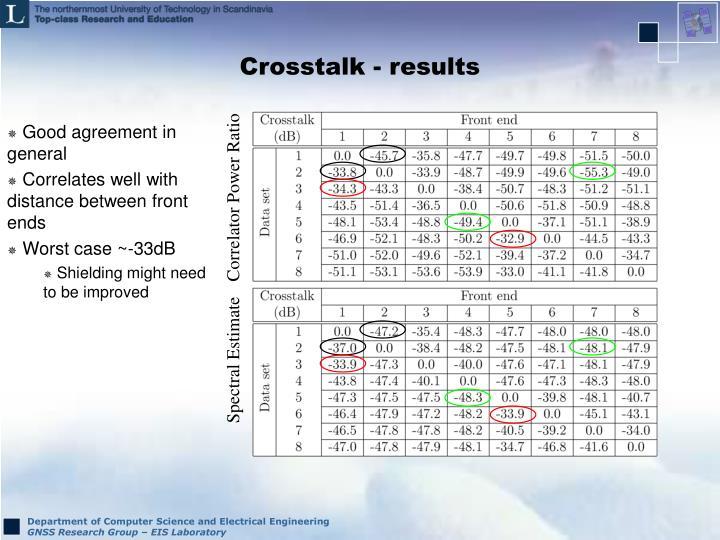 Crosstalk - results