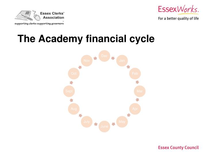 the academy financial cycle n.