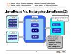 javabeans vs enterprise javabeans 2