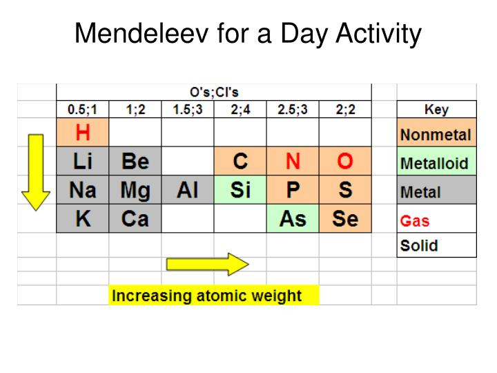 Ppt mendeleev amp the periodic table powerpoint presentation mendeleev for a day activity mendeleev s table urtaz Choice Image