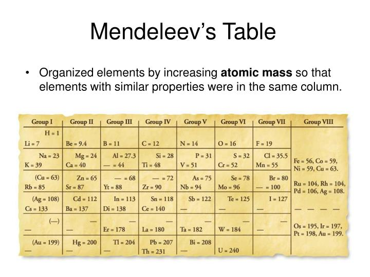 Ppt Mendeleev The Periodic Table Powerpoint Presentation Id