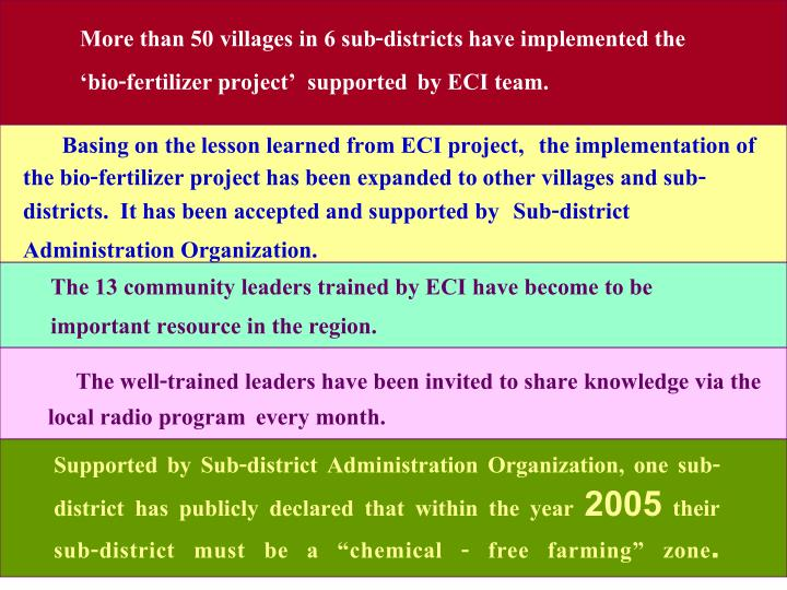 More than 50 villages in 6 sub-districts have implemented the 'bio-fertilizer project'  supported