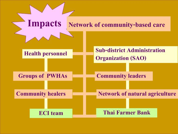 Network of community-based care