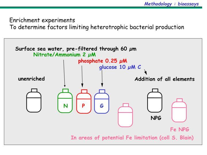 Methodology : bioassays