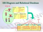 er diagram and relational database1