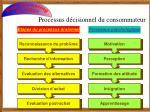 processus d cisionnel du consommateur