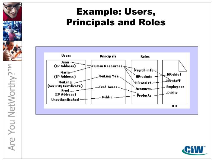 Example: Users,