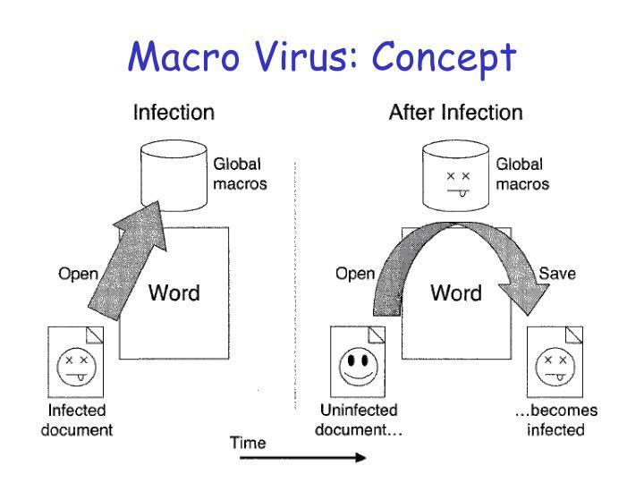 Macro Virus: Concept
