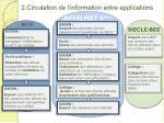 2 circulation de l information entre applications
