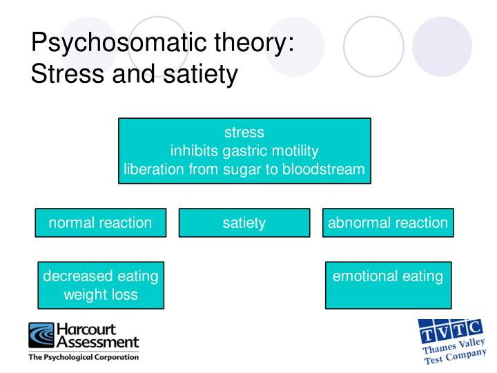 Psychosomatic theory: