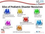 silos of pediatric disaster resources