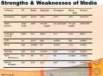 strengths weaknesses of media