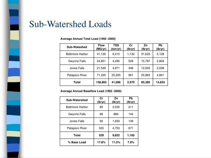Sub-Watershed Loads