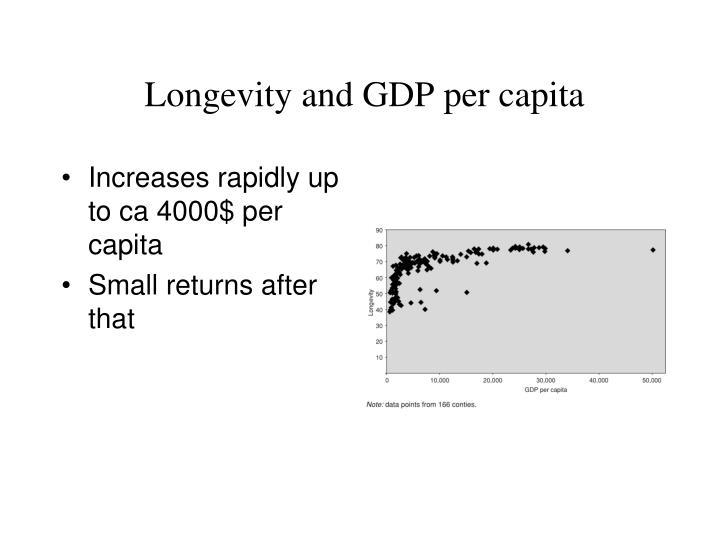 Longevityand GDPpercapita