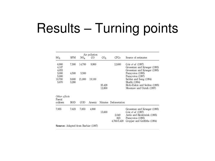 Results – Turning points