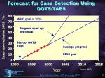 forecast for case detection using dots taes