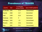 prevalence of tb aids