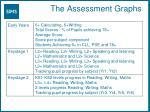 the assessment graphs