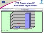 fp7 cooperation sp main listed applications