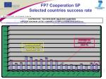 fp7 cooperation sp selected countries success rate