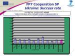 fp7 cooperation sp ukraine success rate