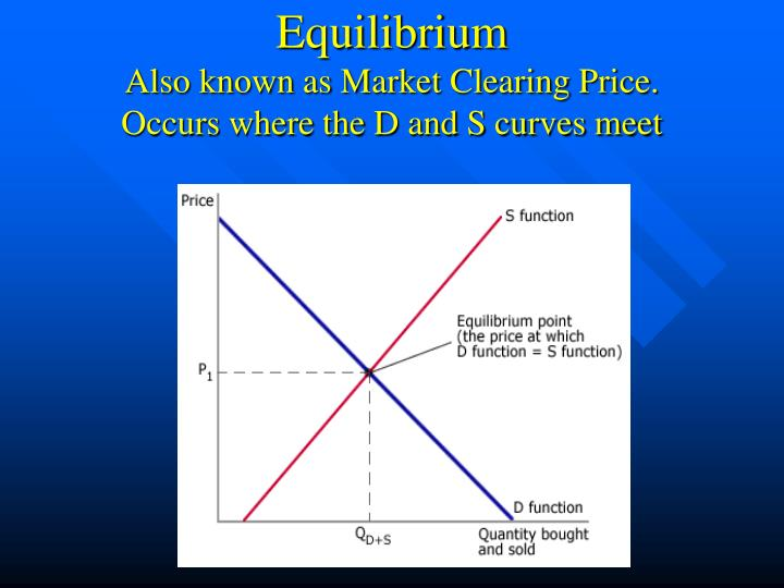 market equilibration paper Market equilibrating process paper today's society coordinates its wants, needs, and desires in many ways and to do this it must study social mechanisms, political realities, and social customs economics is the social science that examines how individuals, institutions, and society make optimal choices under conditions of scarcity.