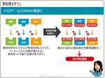 step1 scorm 3