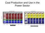 coal production and use in the power sector