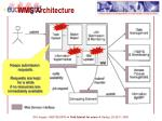 wms architecture2