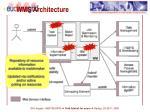 wms architecture3