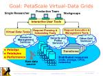goal petascale virtual data grids