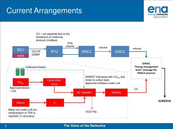 Current arrangements