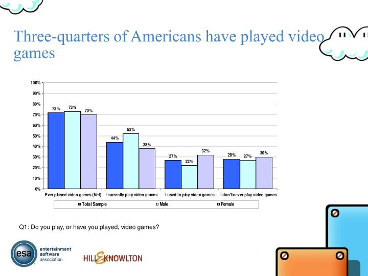 three quarters of americans have played video games n.
