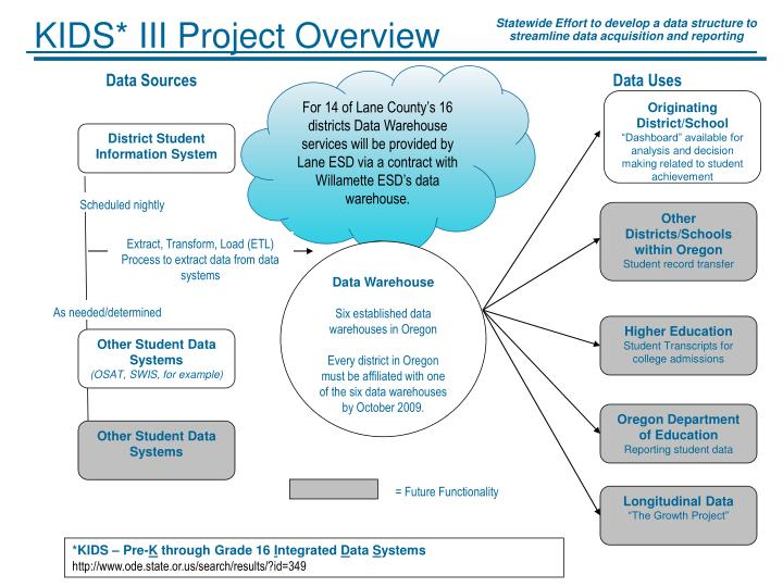 KIDS* III Project Overview