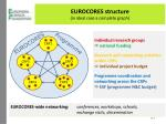 eurocores structure in ideal case a complete graph