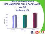 tiempo promedio de permanencia en la cadena de valor septiembre 14