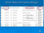 result waters de listed in michigan