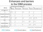 enhancers and barriers to the ebm process
