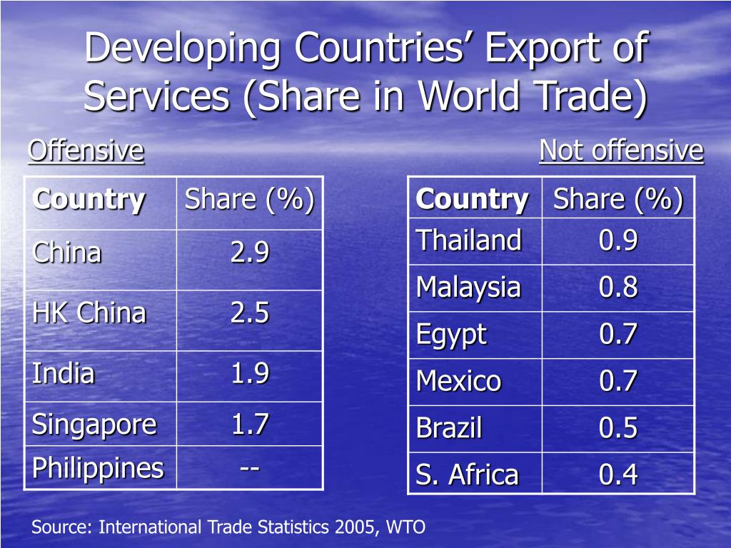 PPT - Global Trade in Services: Some Features PowerPoint
